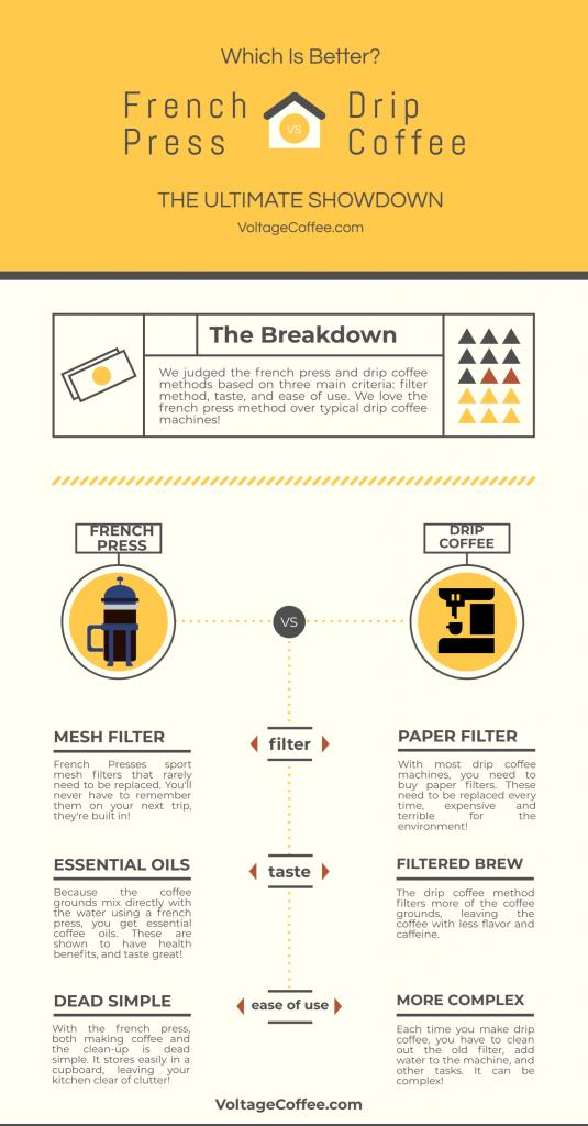french press vs drip coffee breakdown