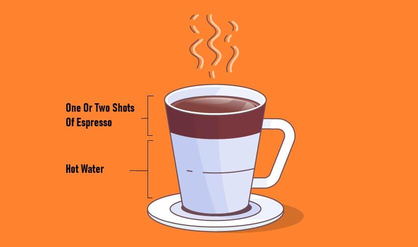 How do You Make a Long Black Coffee