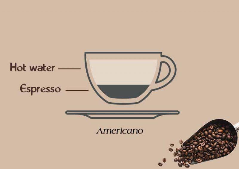 espresso plus water