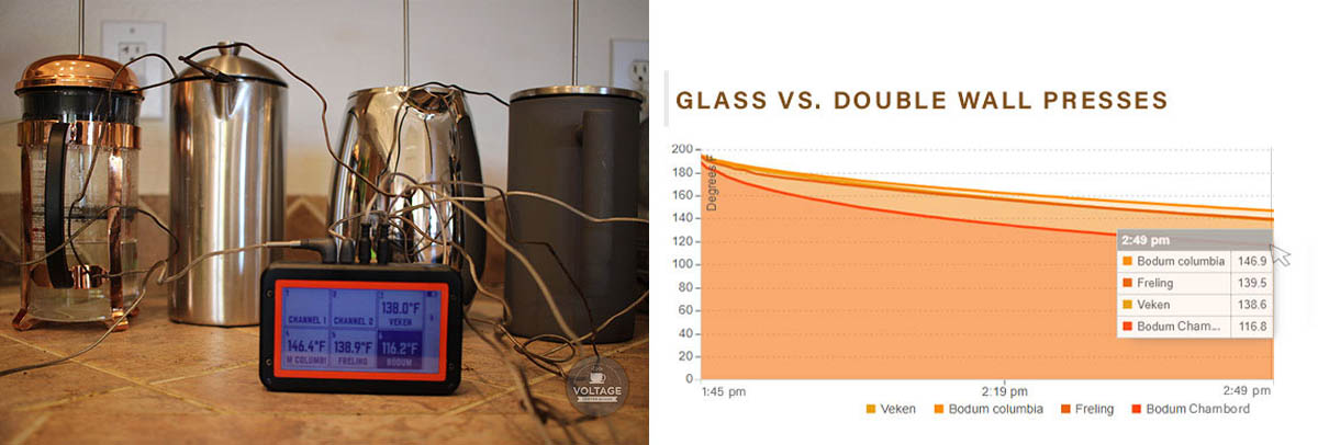 double wall vs glass presses test results
