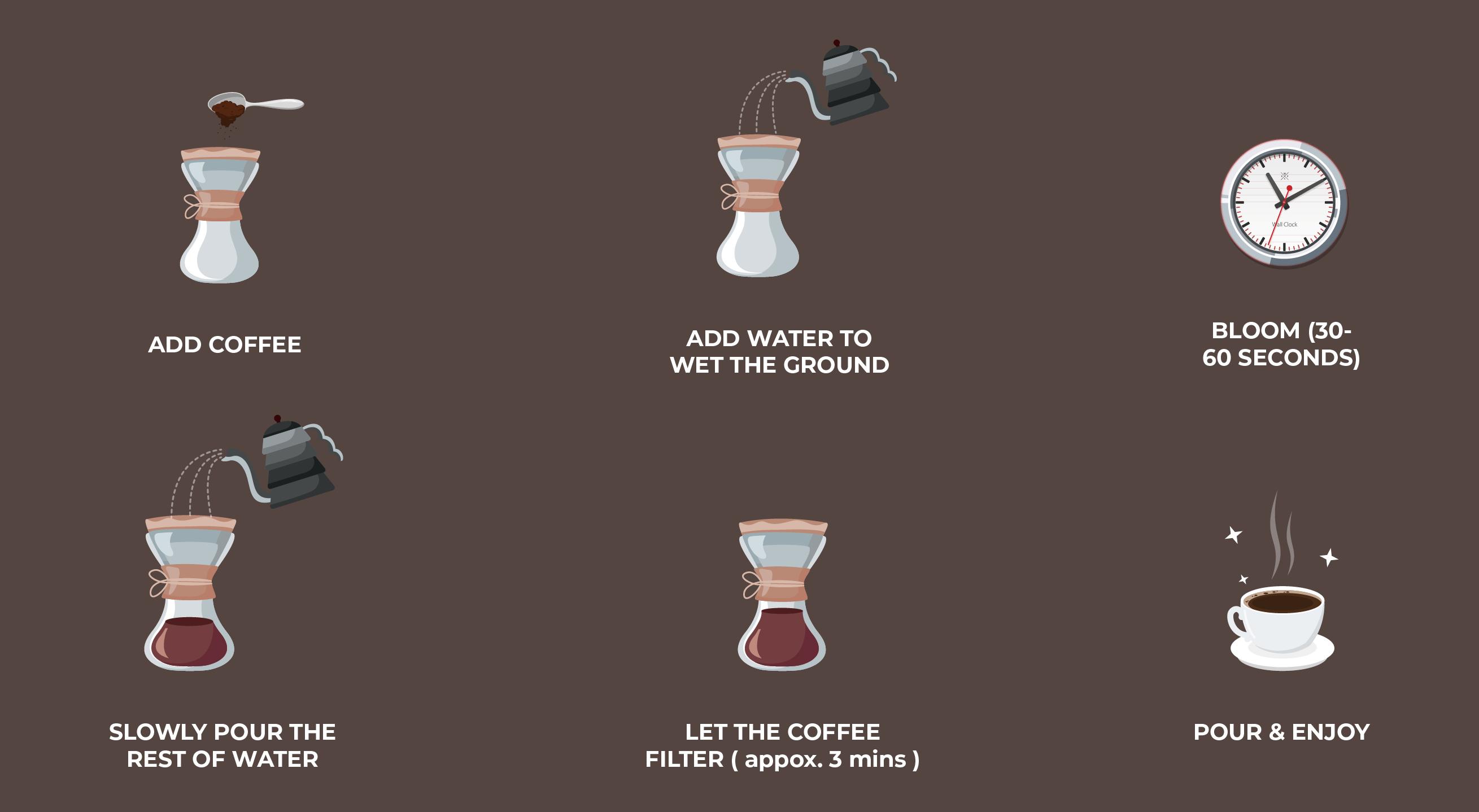 illustration of Chemex coffee preparation process