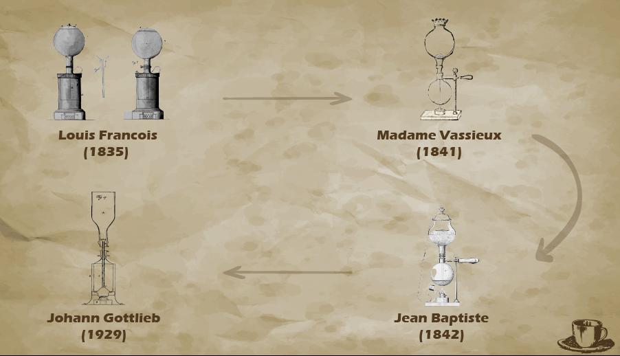 siphon coffee maker evolution
