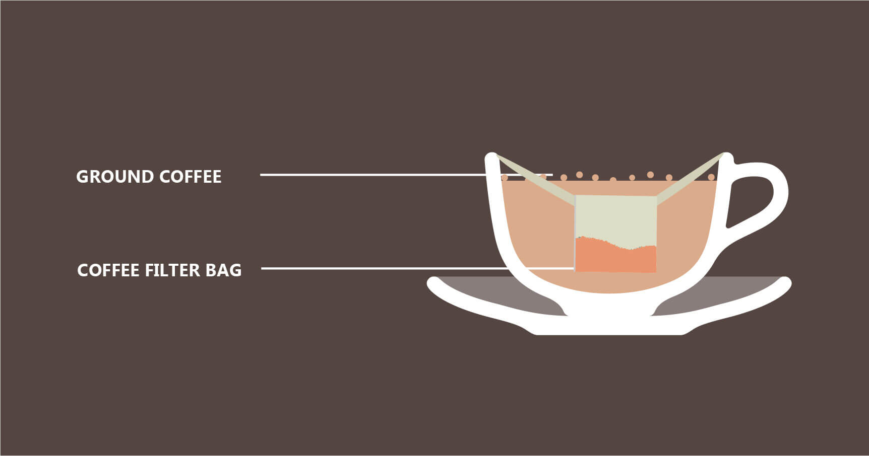 Coffee Bags Original method illustration