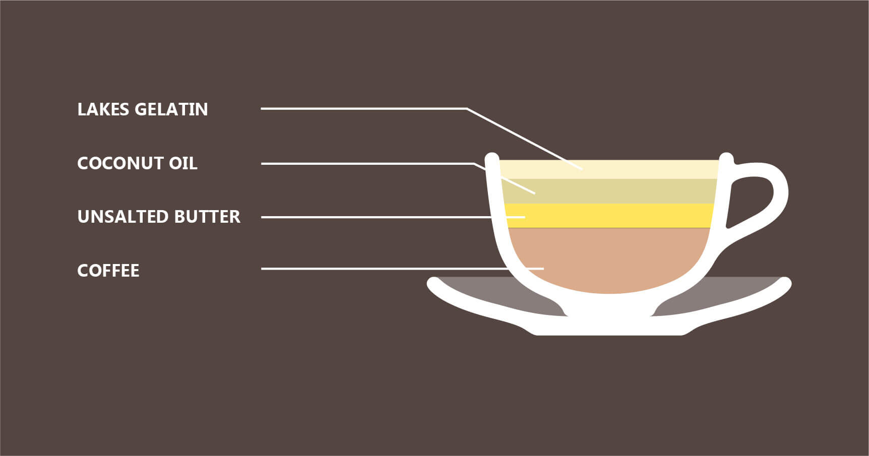 Great Lakes coffee Version illustration