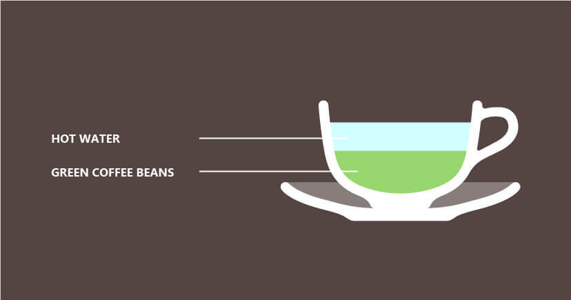 Green coffee recipe illustration