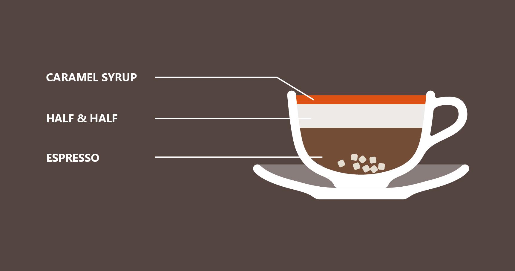 Iced Caffe Breve recipe illustration