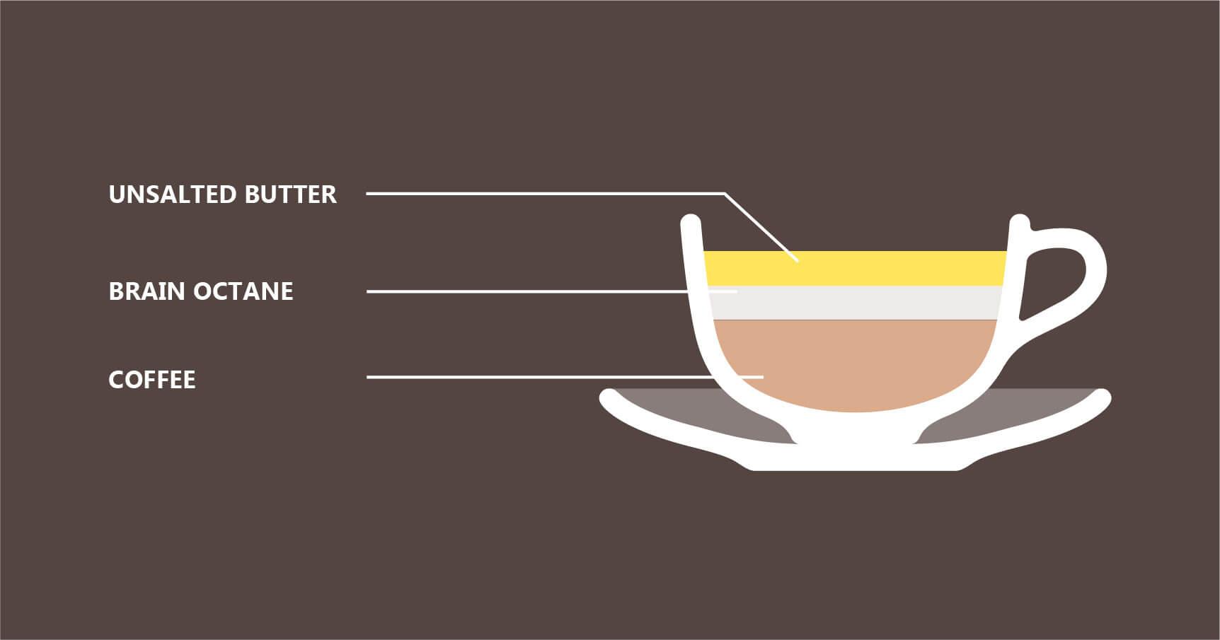The Asprey coffee Recipe illustration