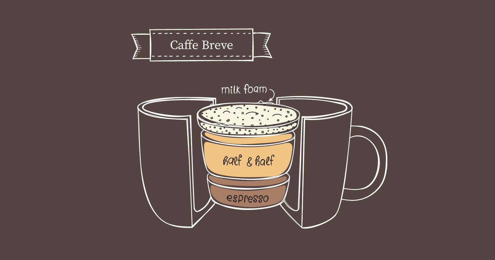 Caffe Breve ratio illustration