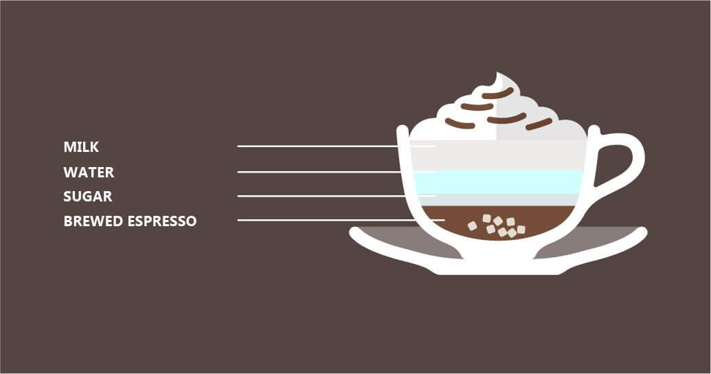 Original Frappuccchino Coffee illustration
