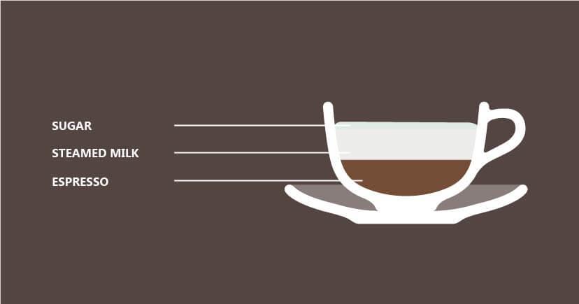 Original Galăo coffee ratio illustration